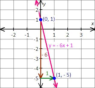 graph the equation y=-6x+1